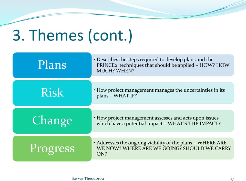 HOW MUCH? WHEN? Risk How project management manages the uncertainties in its plans WHAT IF?