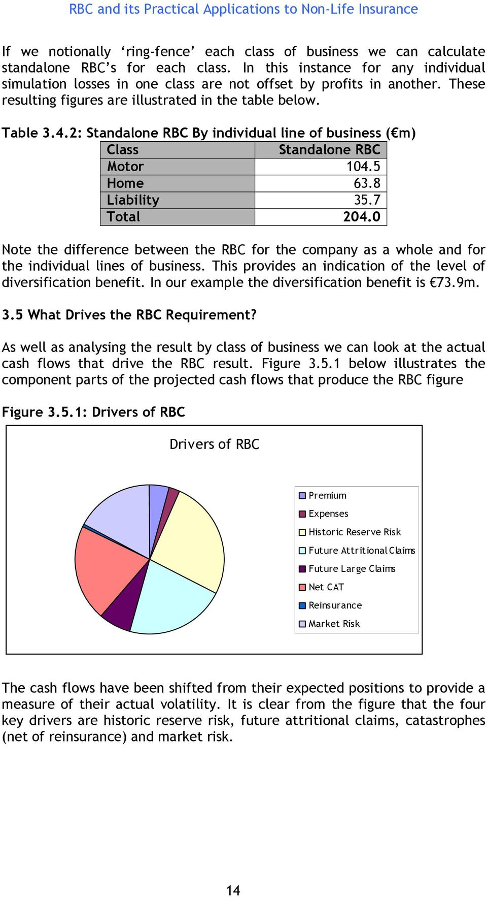 2: Standalone RBC By individual line of business ( m) Class Standalone RBC Motor 104.5 Home 63.8 Liability 35.7 Total 204.