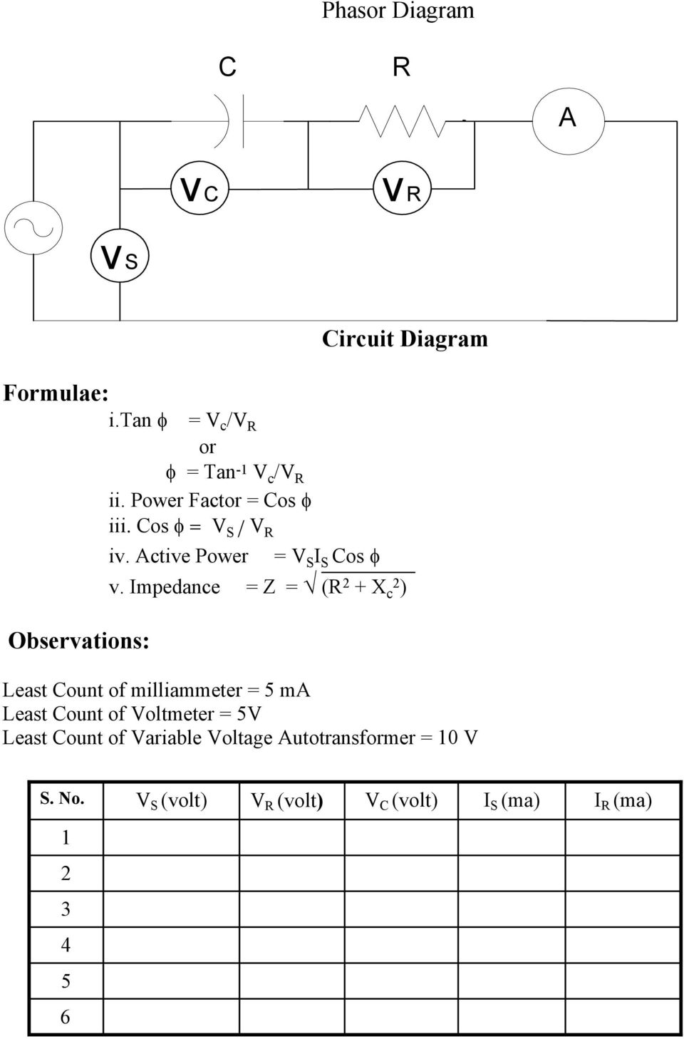 Impedance = Z = (R 2 + X c2 ) Least Count of milliammeter = 5 ma Least Count of Voltmeter = 5V Least