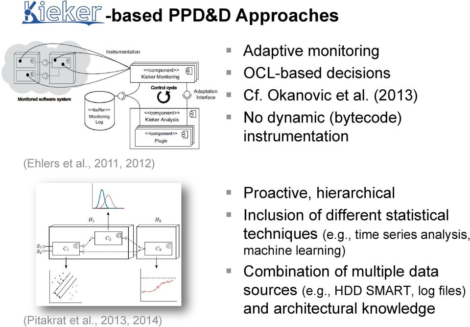 (2013) No dynamic (bytecode) instrumentation Proactive, hierarchical Inclusion of different statistical techniques (e.g.