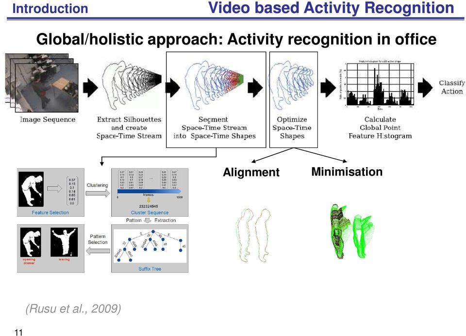 approach: Activity recognition in