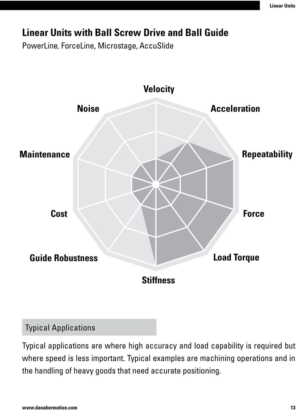 Applications Typical applications are where high accuracy and load capability is required but where speed is less