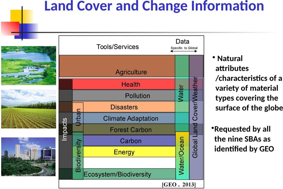 Global Land Cover/Weather Health Water Agriculture [GEO 2013] Natural attributes /characteristics of a