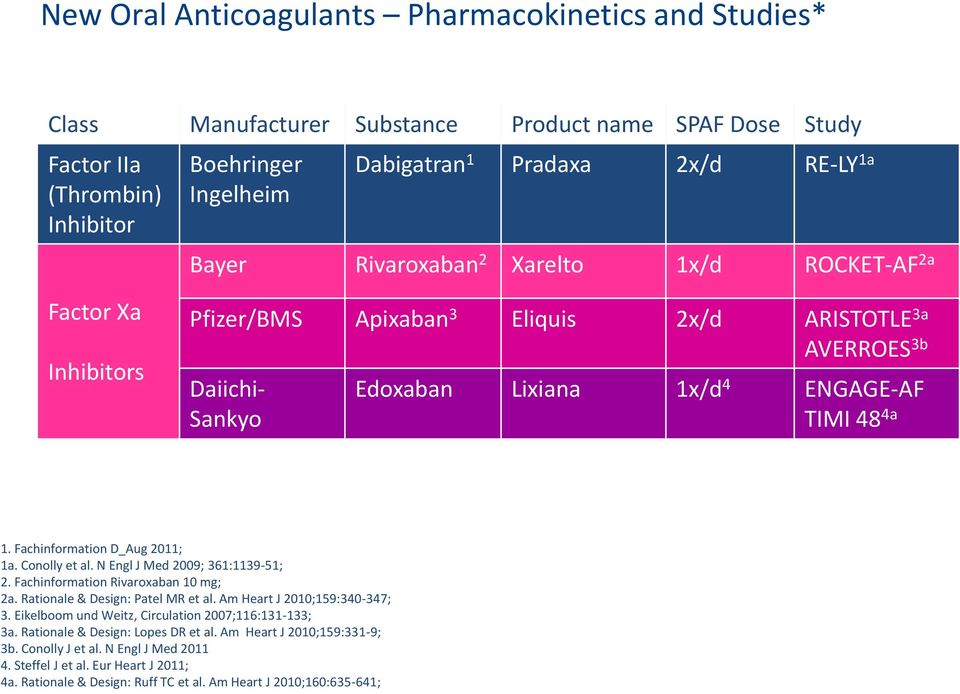 Fachinformation D_Aug 2011; 1a. Conolly et al. N Engl J Med 2009; 361:1139-51; 2. Fachinformation Rivaroxaban 10 mg; 2a. Rationale & Design: Patel MR et al. Am Heart J 2010;159:340-347; 3.