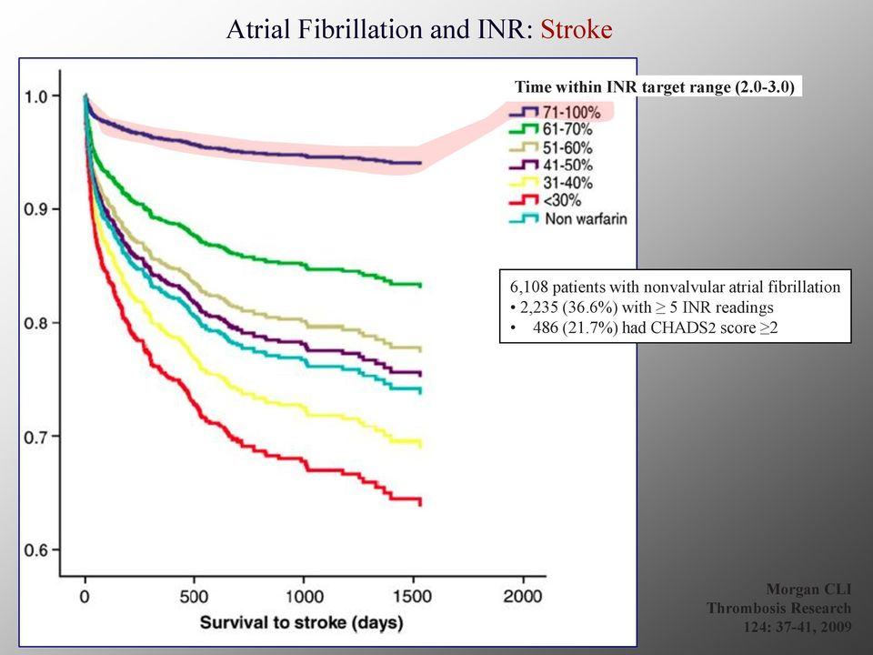 0) 6,108 patients with nonvalvular atrial fibrillation
