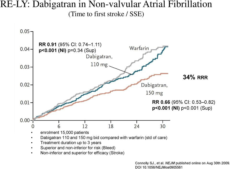 001 (Sup) enrolment 15,000 patients Dabigatran 110 and 150 mg bid compared with warfarin (std of care) Treatment duration up