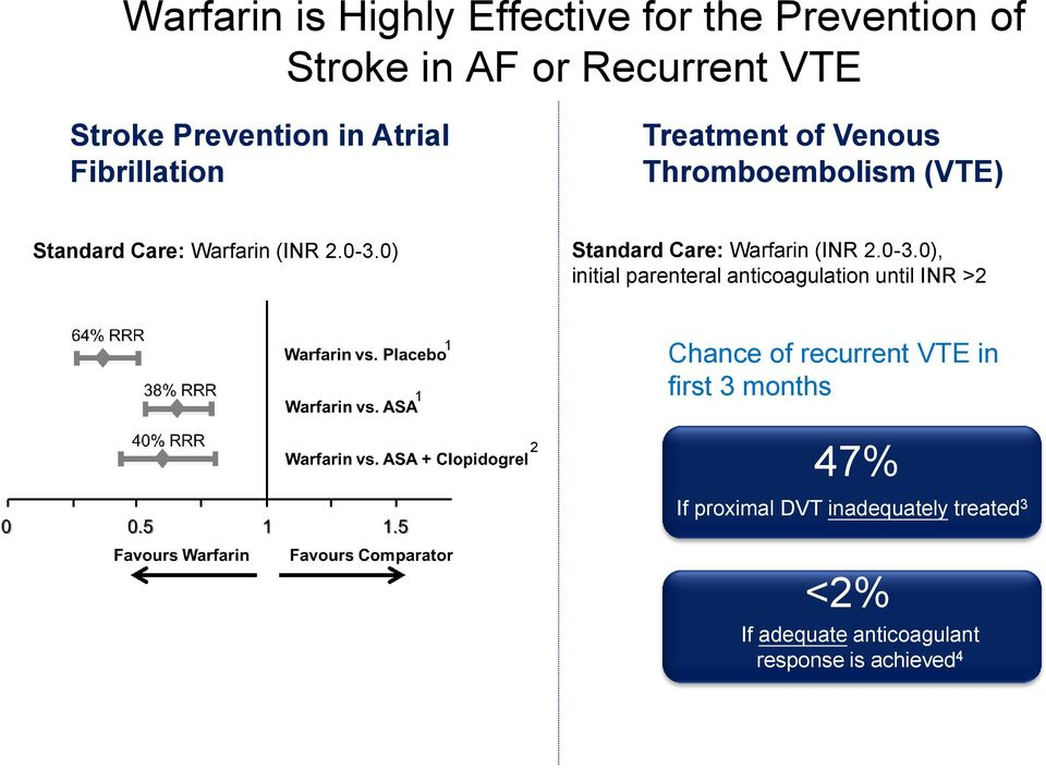 Warfarin is Highly Effective for the Prevention of Stroke in AF or Recurrent VTE Stroke Prevention in Atrial Fibrillation Treatment of Venous