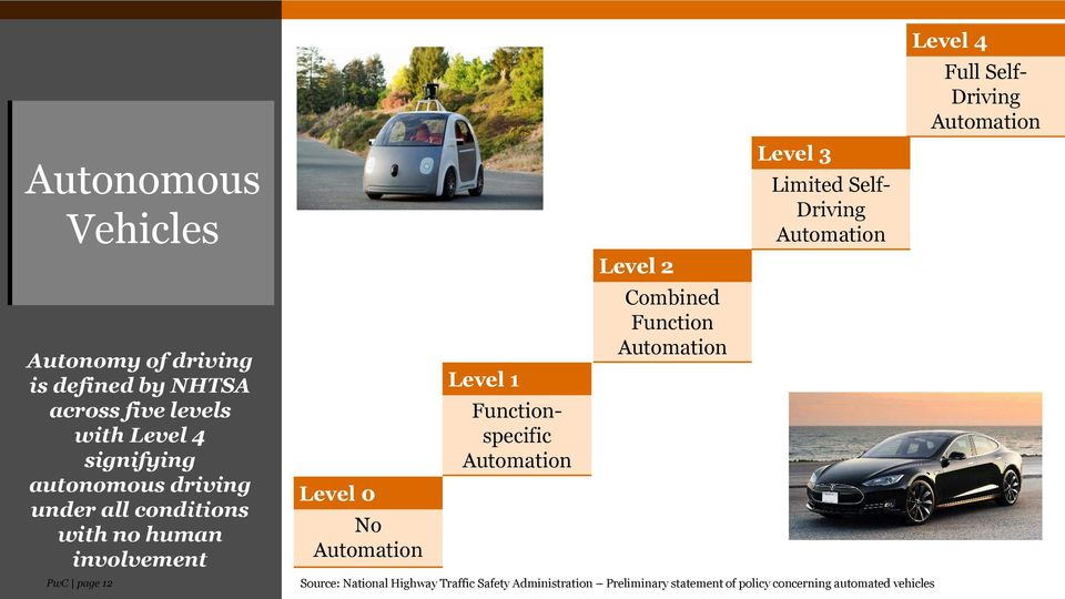Automation Level 2 Combined Function Automation Level 3 Limited Self- Driving Automation Source: National Highway