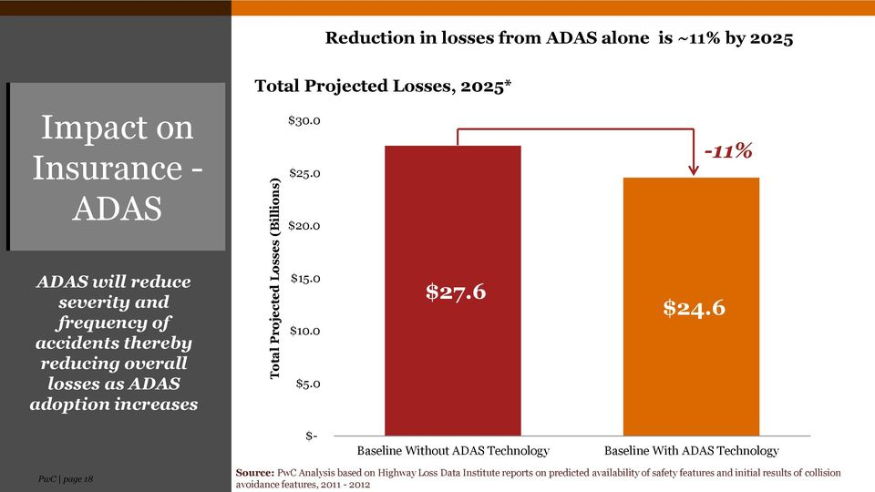 0-11% ADAS will reduce severity and frequency of accidents thereby reducing overall losses as ADAS adoption increases $15.0 $10.0 $5.0 $27.