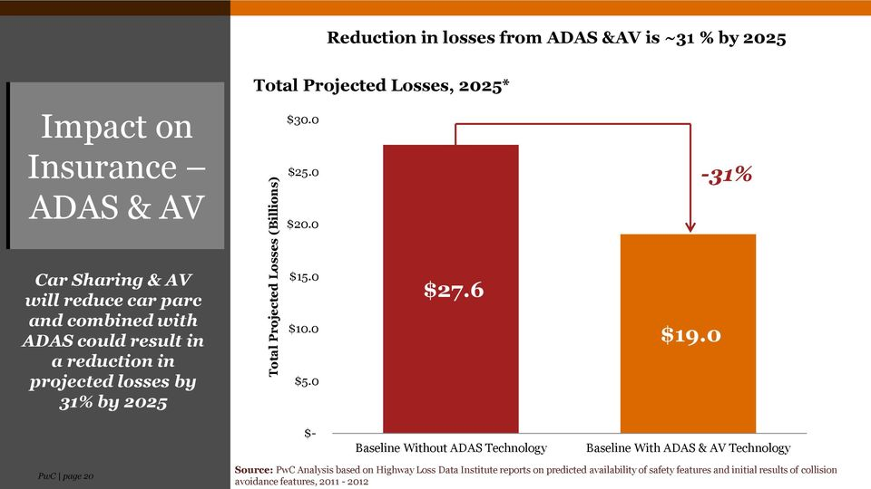 0-31% Car Sharing & AV will reduce car parc and combined with ADAS could result in a reduction in projected losses by 31% by 2025 $15.0 $10.
