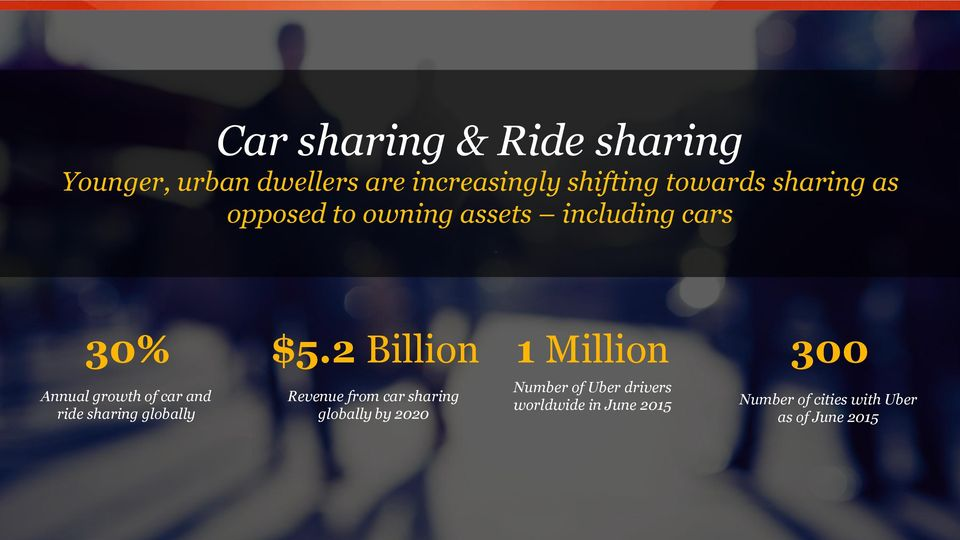 2 Billion 1 Million 300 Annual growth of car and ride sharing globally Revenue from car