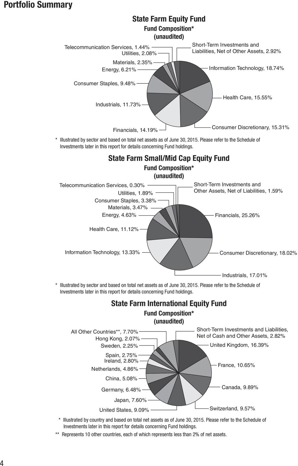55% Financials, 14.19% Consumer Discretionary, 15.31% * Illustrated by sector and based on total net assets as of.
