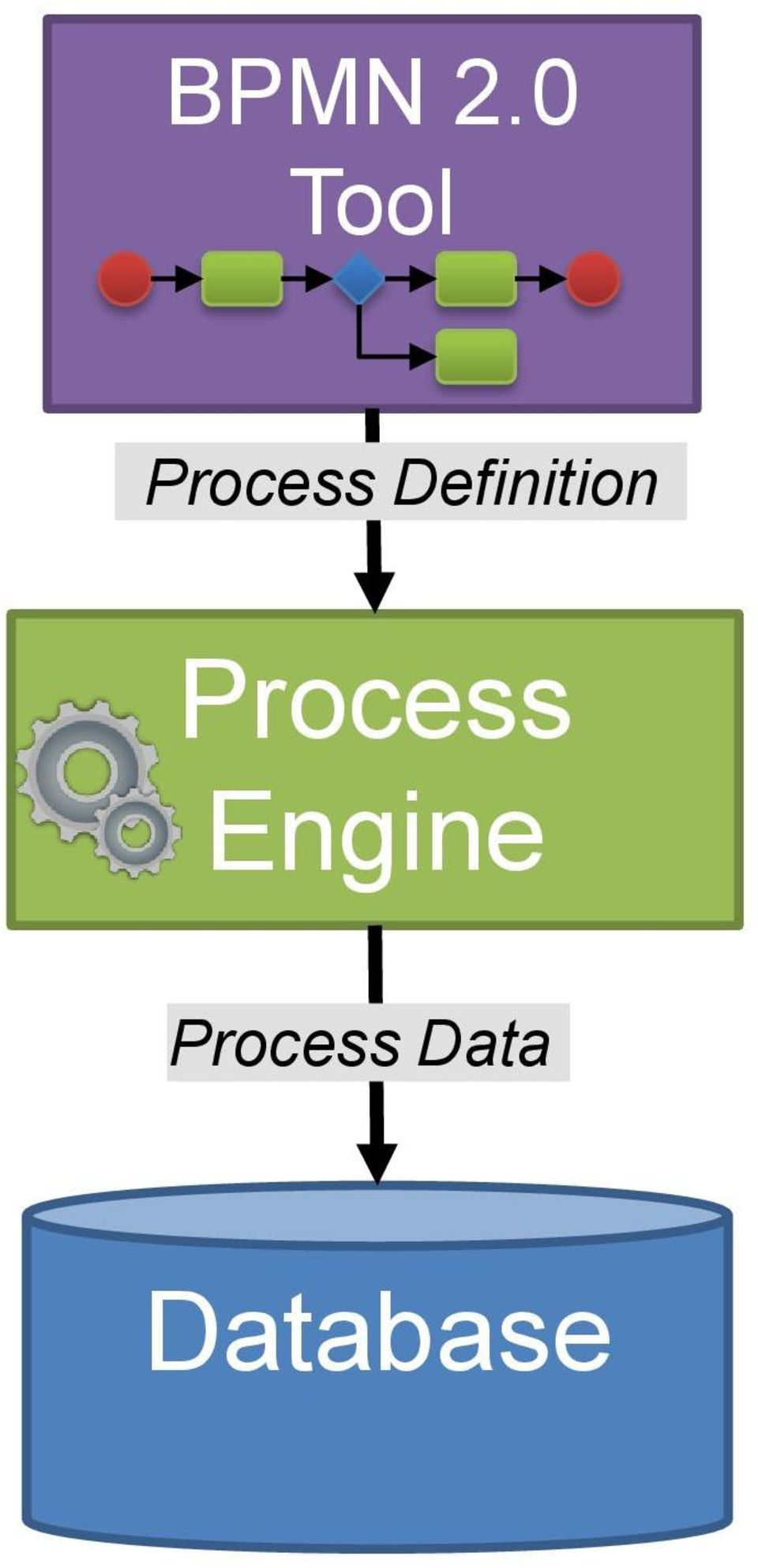 What is an Engine - Definition from Techopedia