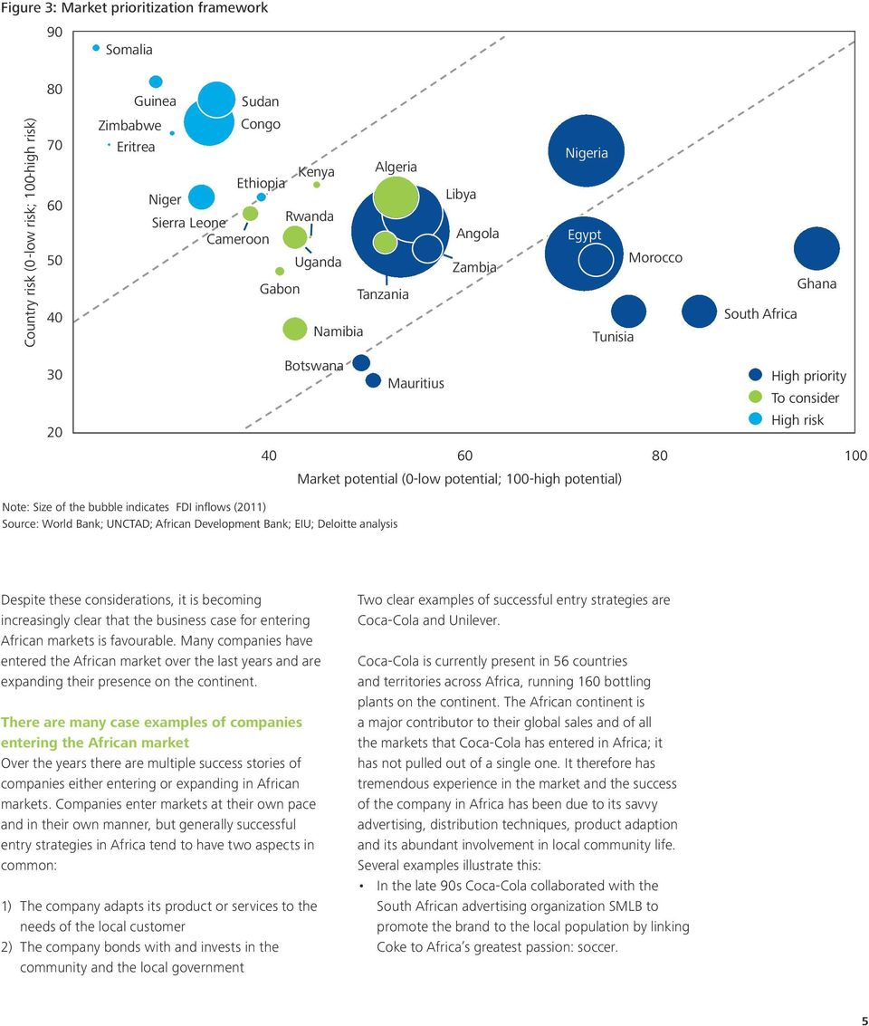 High priority To consider High risk Note: Size of the bubble indicates FDI inflows (2011) Source: World Bank; UNCTAD; African Development Bank; EIU; Deloitte analysis Despite these considerations, it