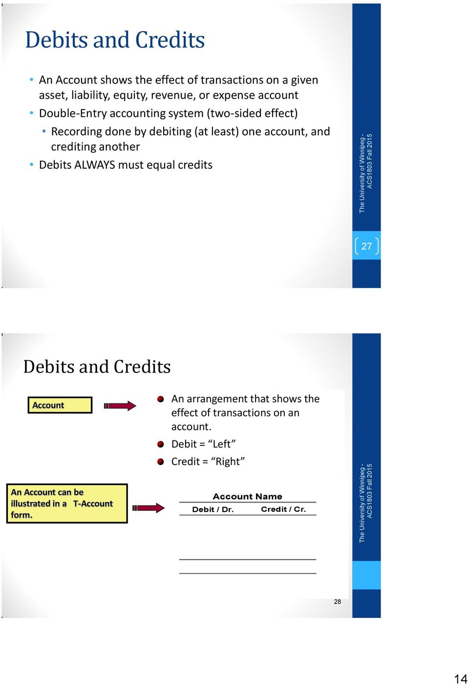 another Debits ALWAYS must equal credits 27 Debits and Credits Account An arrangement that shows the effect of transactions
