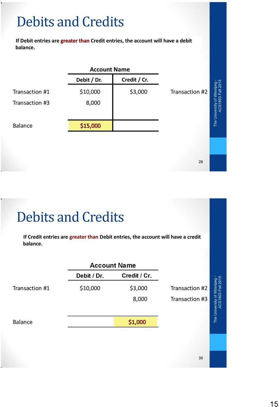 Transaction #1 Transaction #3 $10,000 $3,000 Transaction #2 8,000 Balance $15,000 29 Debits and Credits If Credit