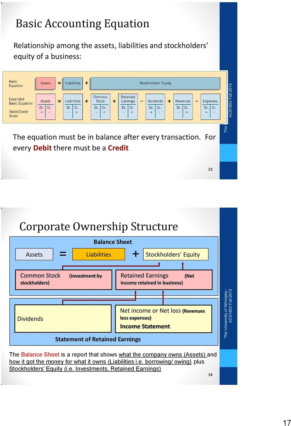 33 Corporate Ownership Structure Balance Sheet Assets = Liabilities + Stockholders Equity Common Stock stockholders) (Investment by Retained Earnings (Net income retained in