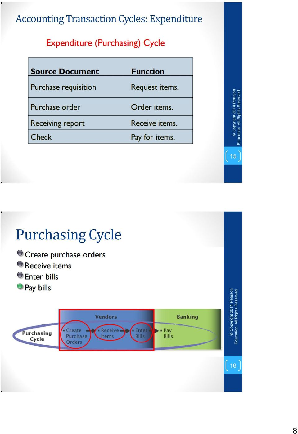 Accounting Transaction Cycles: Expenditure