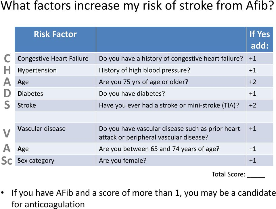 +1 Stroke Have you ever had a stroke or mini-stroke (TIA)?