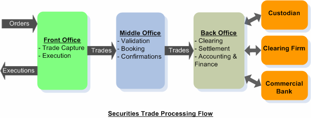 Securities trade life cycle khader shaik pdf - Bank middle office functions ...
