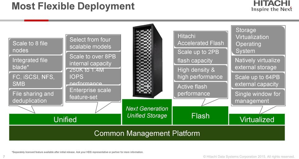 4M IOPS performance Enterprise scale feature-set Next Generation Unified Storage Hitachi Accelerated Flash Scale up to 2PB flash capacity High density & high performance Active