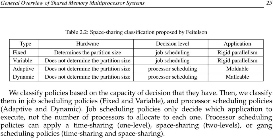 partition size job scheduling Rigid parallelism Adaptive Does not determine the partition size processor scheduling Moldable Dynamic Does not determine the partition size processor scheduling
