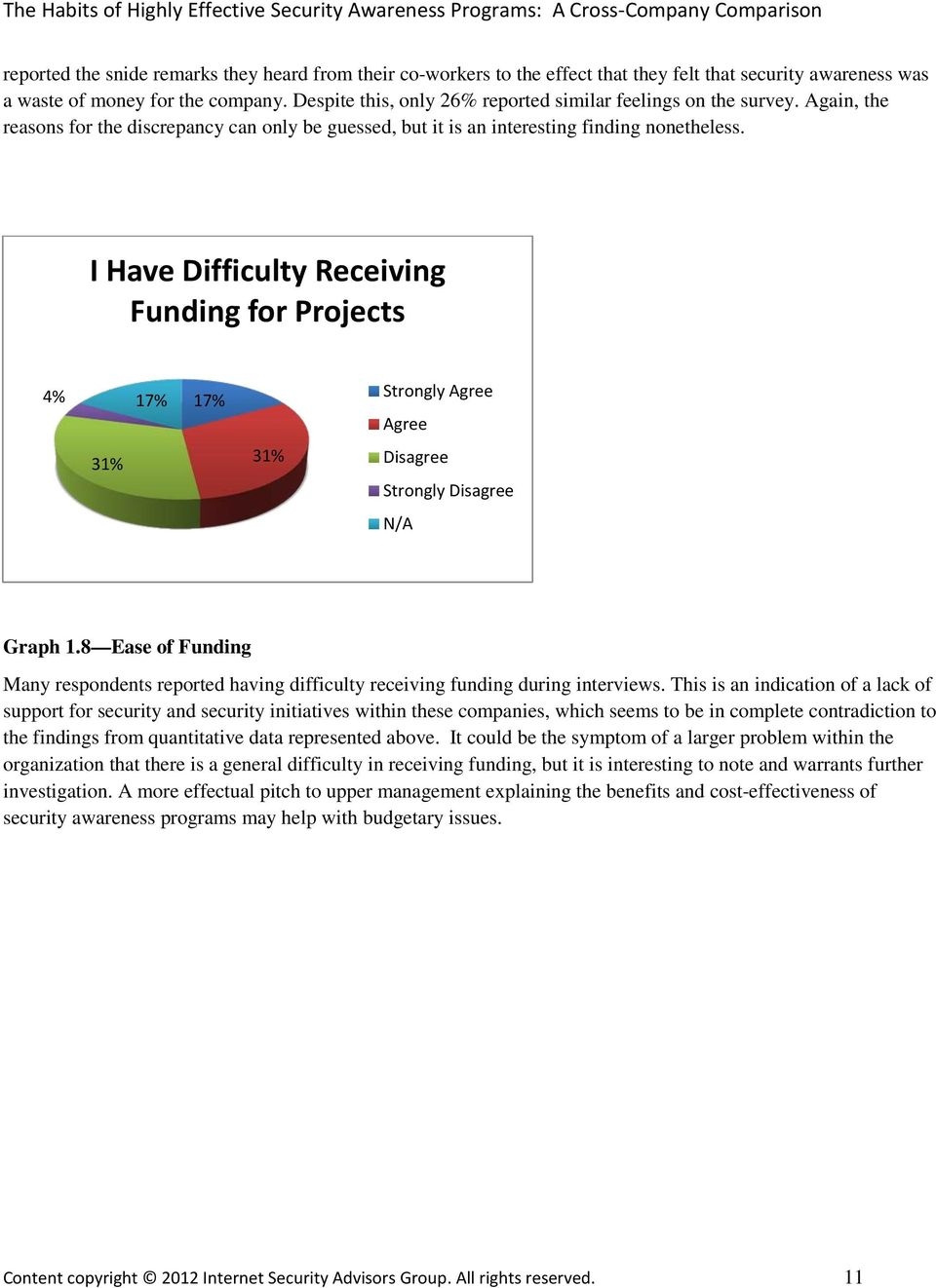 I Have Difficulty Receiving Funding for Projects 4% 17% 31% 17% 31% Strongly Disagree Strongly Disagree N/A Graph 1.