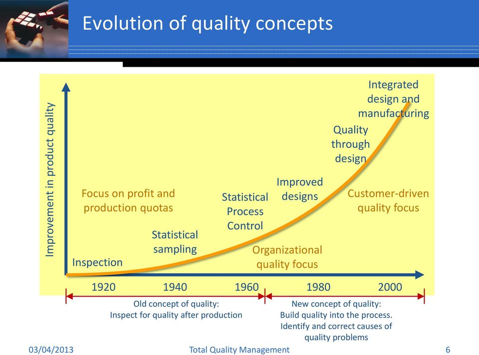 Organizational quality focus Customer-driven quality focus 1920 1940 1960 1980 2000 Old concept of quality: New concept