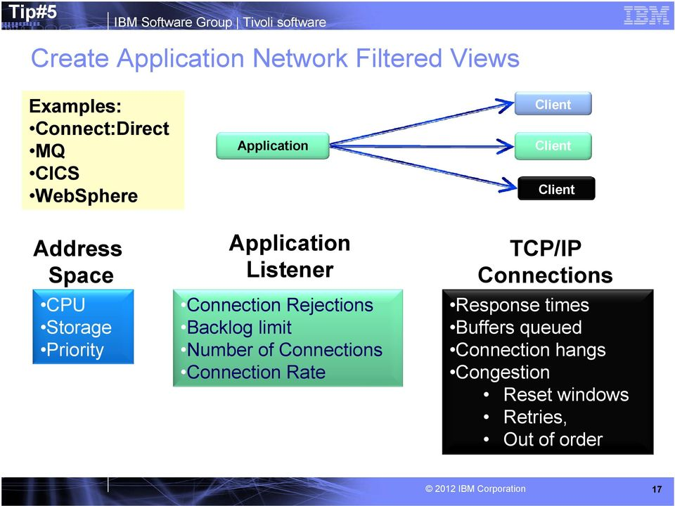Application Listener Connection Rejections Backlog limit Number of Connections Connection Rate TCP/IP