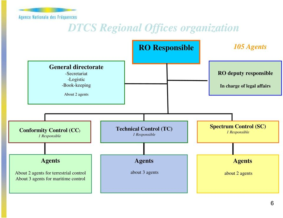 Responsible Technical Control (TC) 1 Responsible Spectrum Control (SC) 1 Responsible Agents About 2