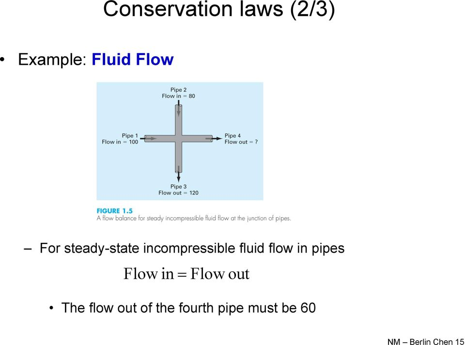 in pipes Flow in Flow out The flow out of