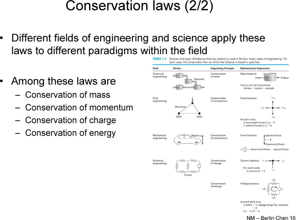 field Among these laws are Conservation of mass Conservation of