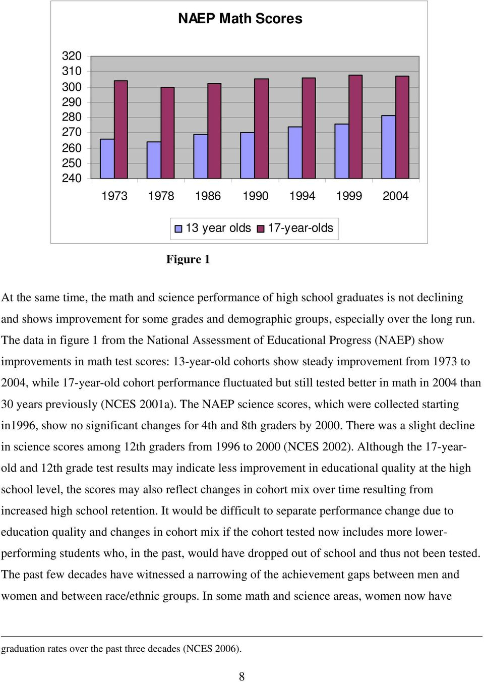 The data in figure 1 from the National Assessment of Educational Progress (NAEP) show improvements in math test scores: 13-year-old cohorts show steady improvement from 1973 to 2004, while