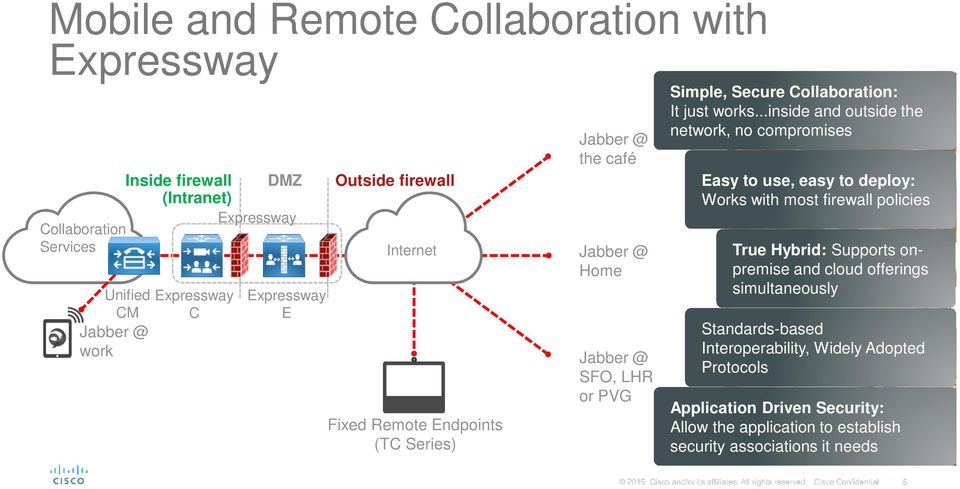 ..inside and outside the network, no compromises Easy to use, easy to deploy: Works with most firewall policies True Hybrid: Supports onpremise and cloud offerings