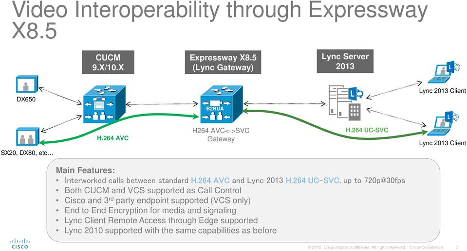 264 UC-SVC Lync 2013 Client Main Features: Interworked calls between standard H.264 AVC and Lync 2013 H.