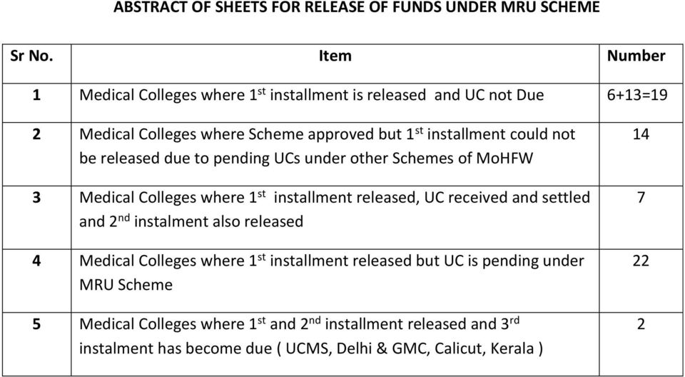 could not be released due to pending UCs under other Schemes of MoHFW 3 Medical Colleges where 1 st installment released, UC received and settled and 2 nd