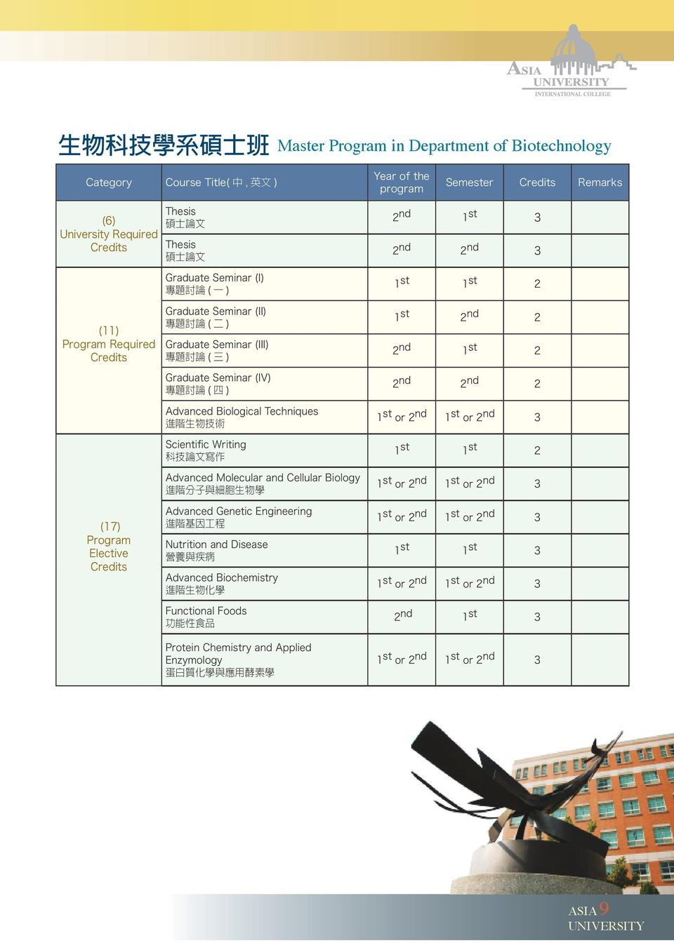術 Scientific Writing 科 技 論 文 寫 作 Advanced Molecular and Cellular Biology 進 階 分 子 與 細 胞 生 物 學 2 nd 1 st 3 2 nd 2 nd 3 1 st 1 st 2 1 st 2 nd 2 2 nd 1 st 2 2 nd 2 nd 2 1 st 1 st 2 (17) Program Elective