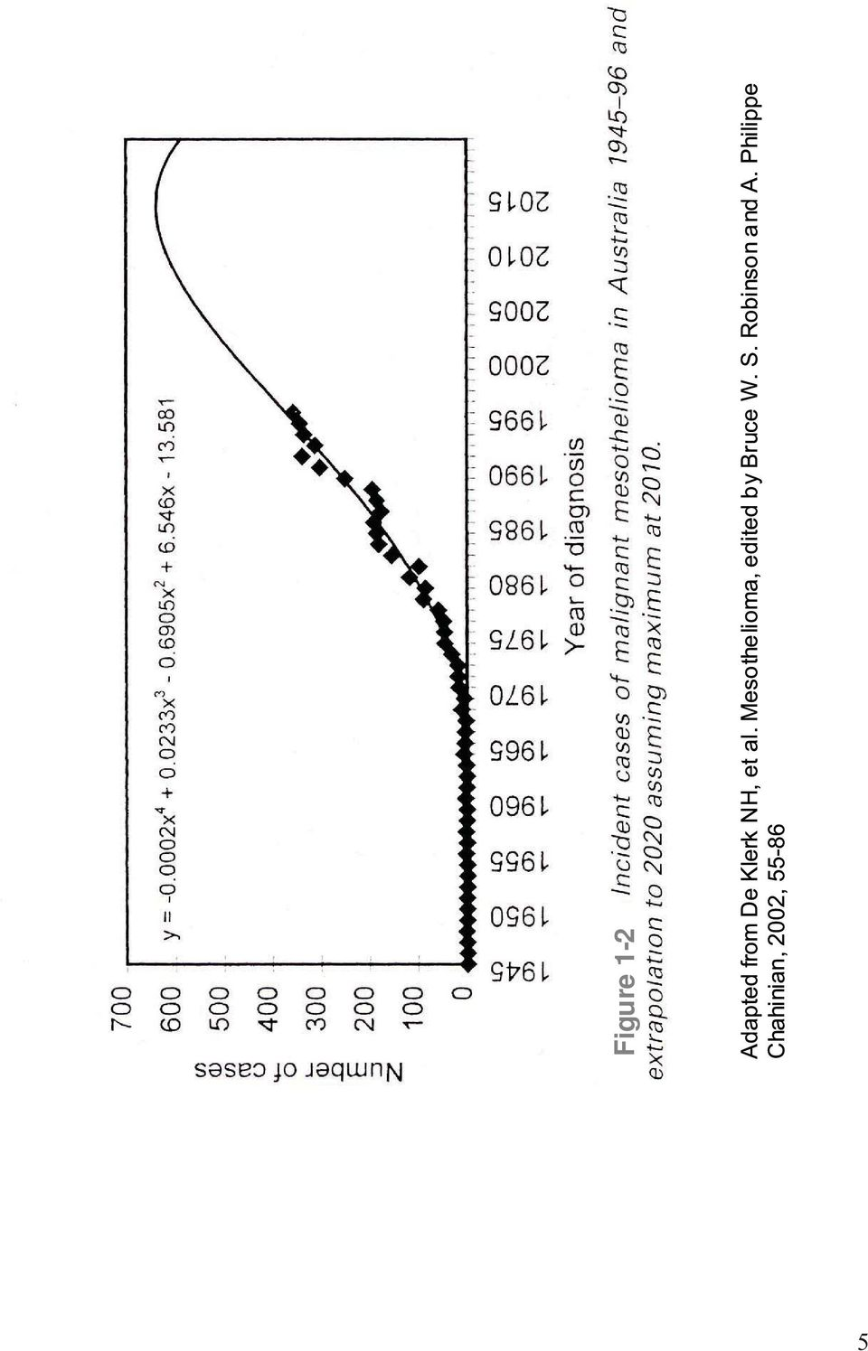 Mesothelioma, edited by Bruce W.