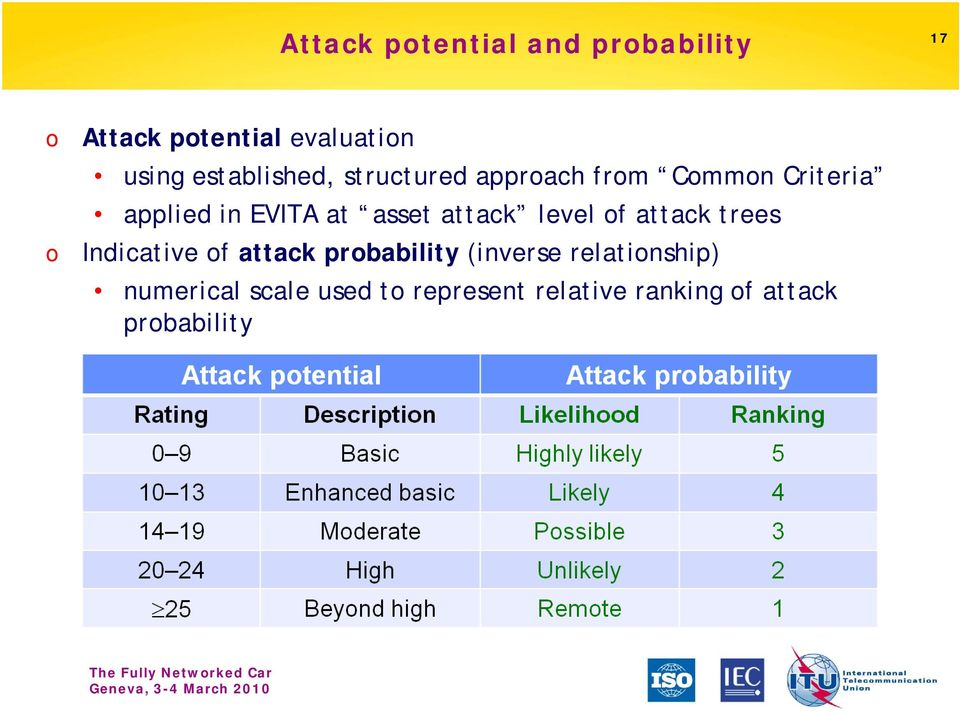 asset attack level l of attack trees Indicative of attack probability (inverse