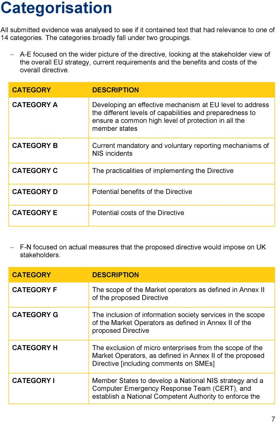 CATEGORY CATEGORY A CATEGORY B CATEGORY C DESCRIPTION Developing an effective mechanism at EU level to address the different levels of capabilities and preparedness to ensure a common high level of