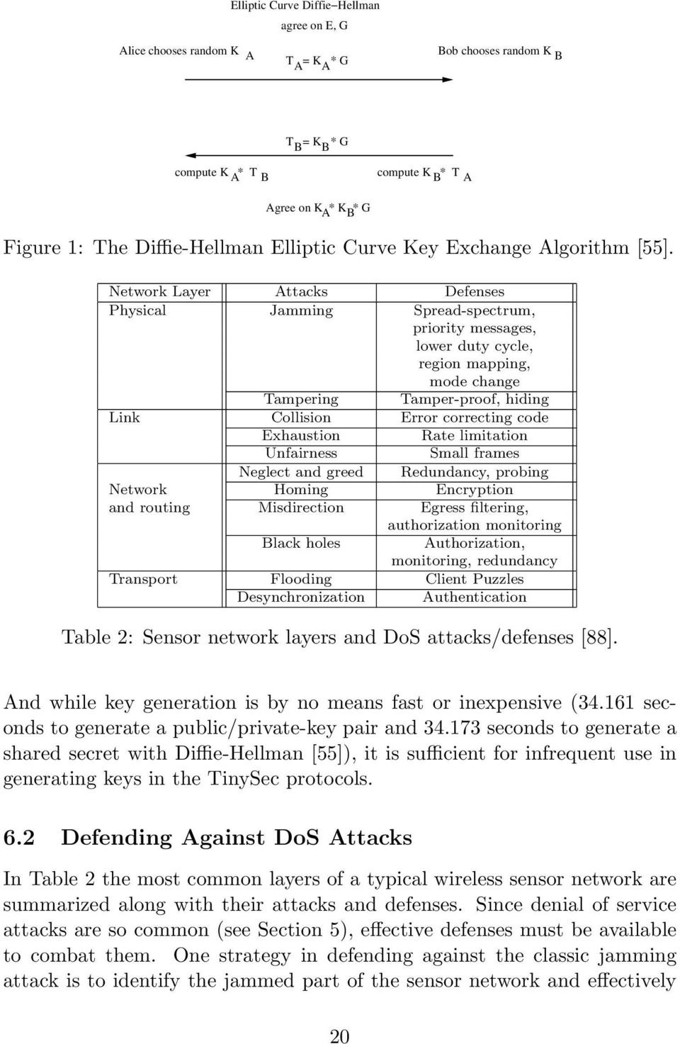 Network Layer Attacks Defenses Physical Jamming Spread-spectrum, priority messages, lower duty cycle, region mapping, mode change Tampering Tamper-proof, hiding Link Collision Error correcting code