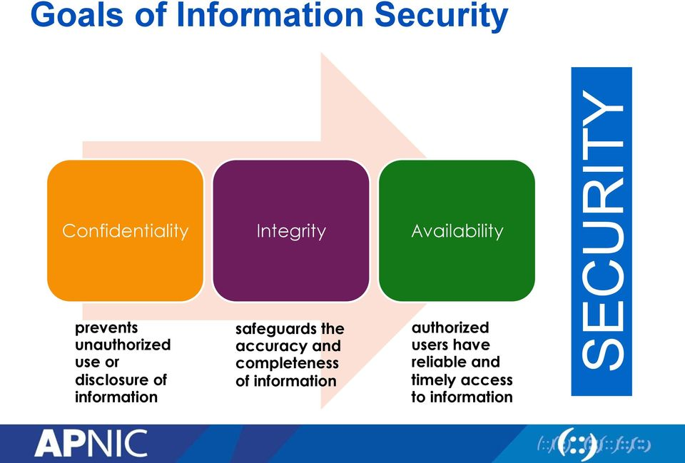 information safeguards the accuracy and completeness of