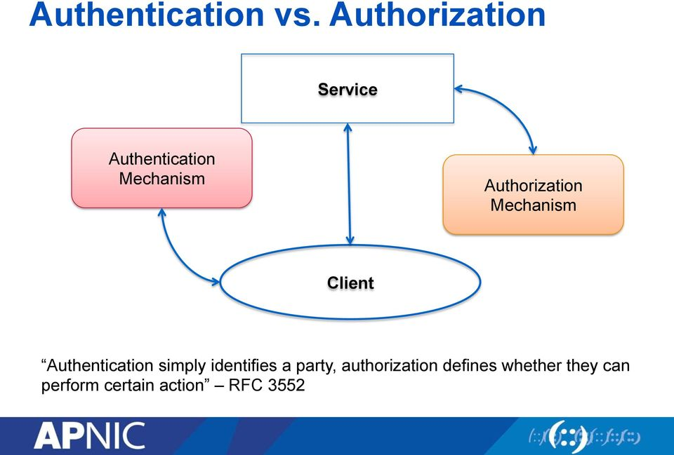 Authorization Mechanism Client Authentication simply