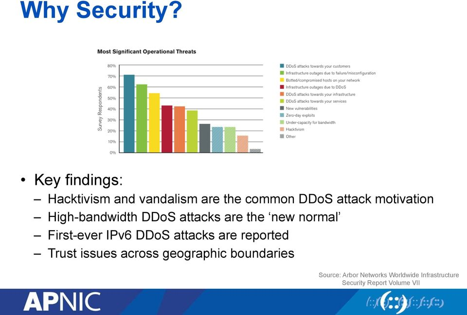 motivation High-bandwidth DDoS attacks are the new normal First-ever IPv6
