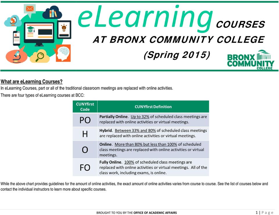 There are four types of elearning courses at BCC: hile the above chart provides guidelines for the amount of online
