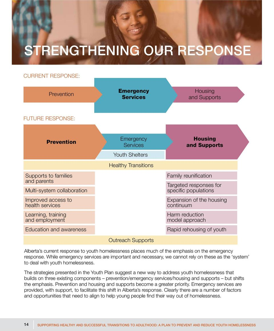 responses for specific populations Expansion of the housing continuum Harm reduction model approach Rapid rehousing of youth Alberta s current response to youth homelessness places much of the