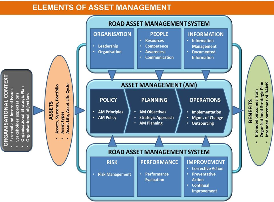 asset management policy and procedures guide