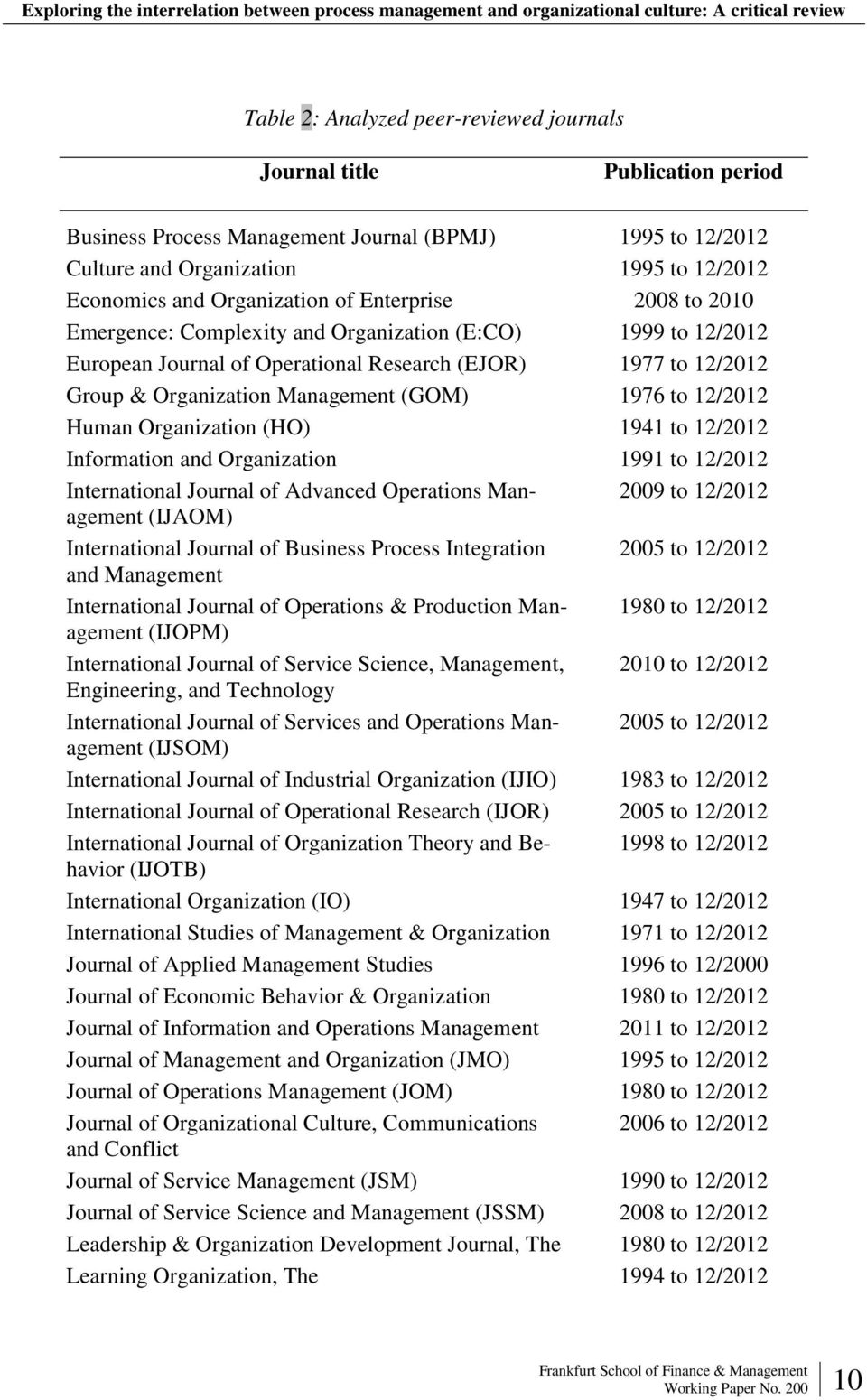 (GOM) 1976 to 12/2012 Human Organization (HO) 1941 to 12/2012 Information and Organization 1991 to 12/2012 International Journal of Advanced Operations Management 2009 to 12/2012 (IJAOM)