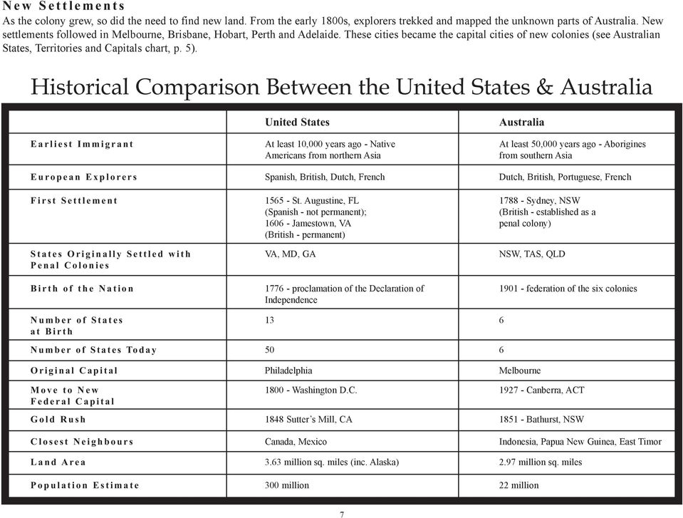 Historical Comparison Between the United States & Australia Earliest Immigrant United States At least 10,000 years ago - Native Americans from northern Asia Australia At least 50,000 years ago -