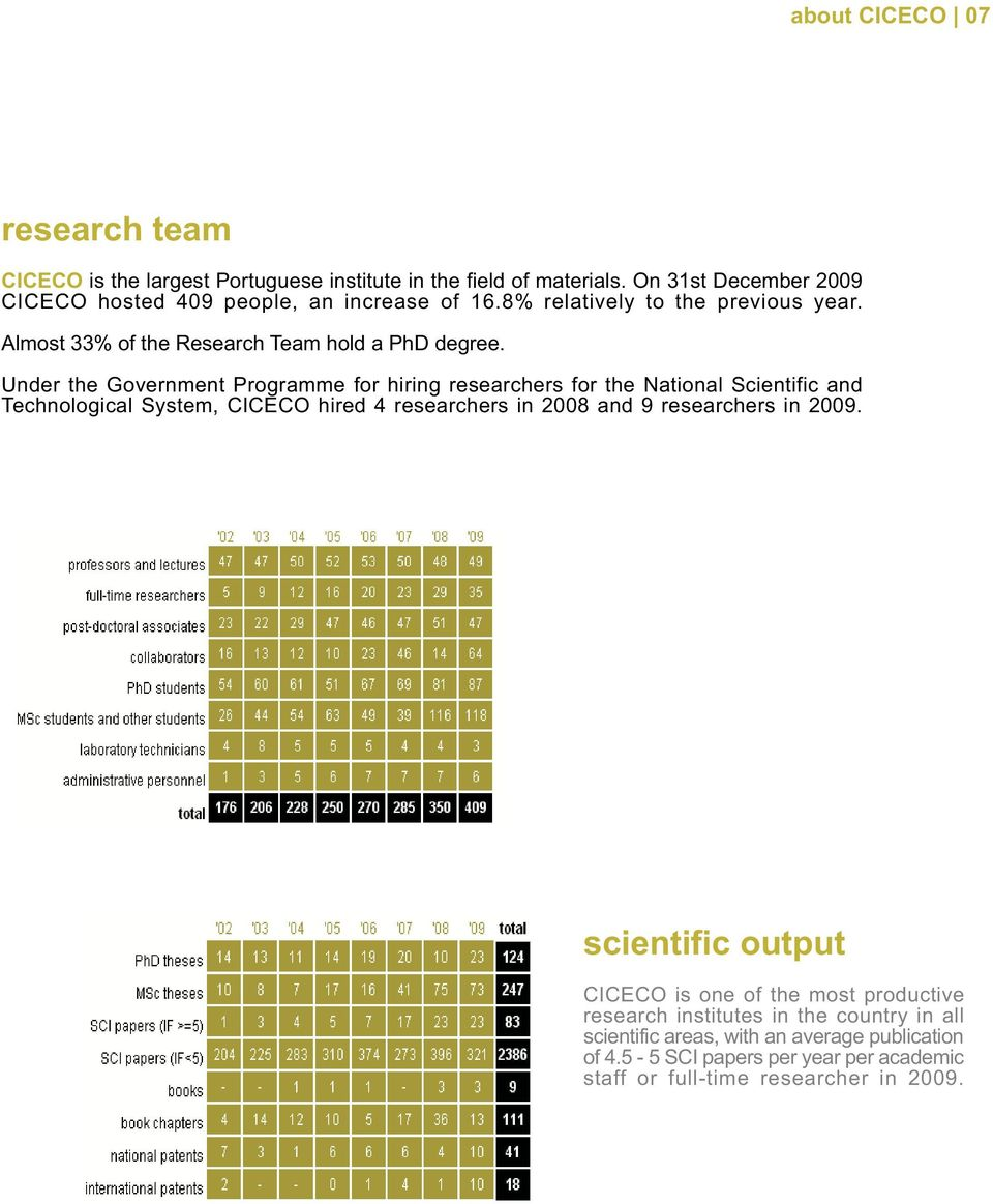 Under the Government Programme for hiring researchers for the National Scientific and Technological System, CICECO hired 4 researchers in 2008 and 9 researchers